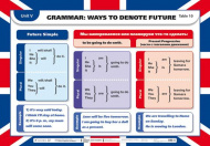 Grammar: Ways to denote future