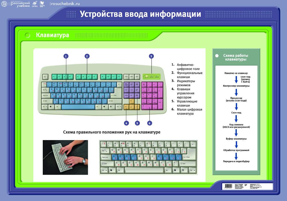 знакомство с клавиатурой упражнения