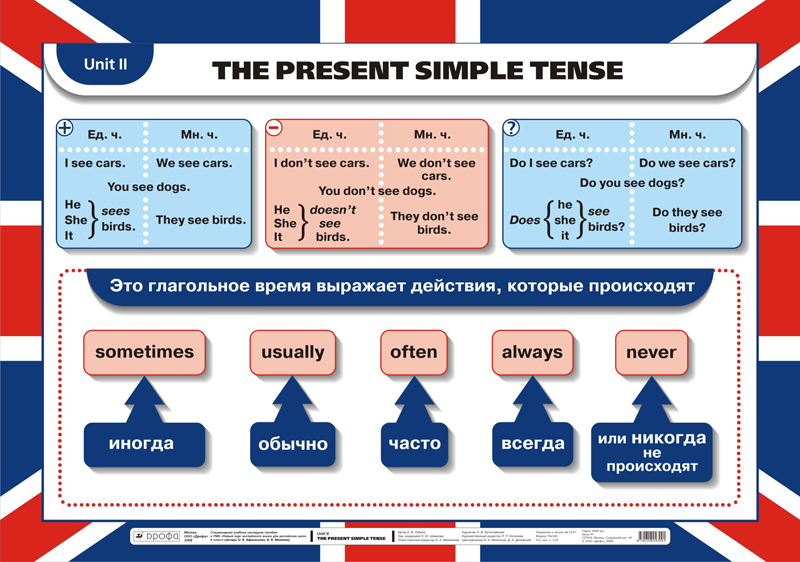 Simple Present Tense in English Grammar Rules and Notes