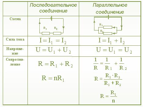 Последовательное и параллельное соединение проводников решение задач решение задач по статистическому методу контроля качества