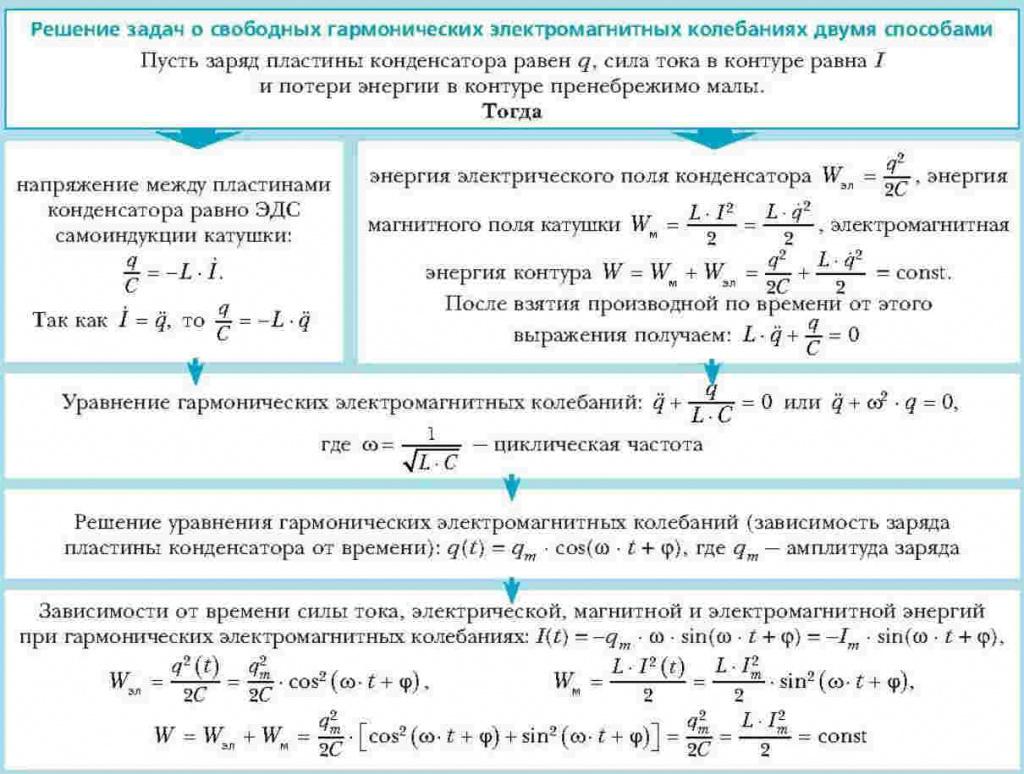 Решения задач на самоиндукцию задачи на программирование с решением 5 класс