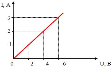 Рис. 1 График зависимости силы тока в проводнике от напряжения