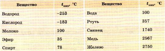 температура кипения трансформаторного масла при атмосферном давлении покупке возврату
