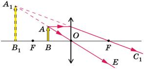 А.В.Перышкин, Физика – 8, ЭФУ, стр. 211, рис.160