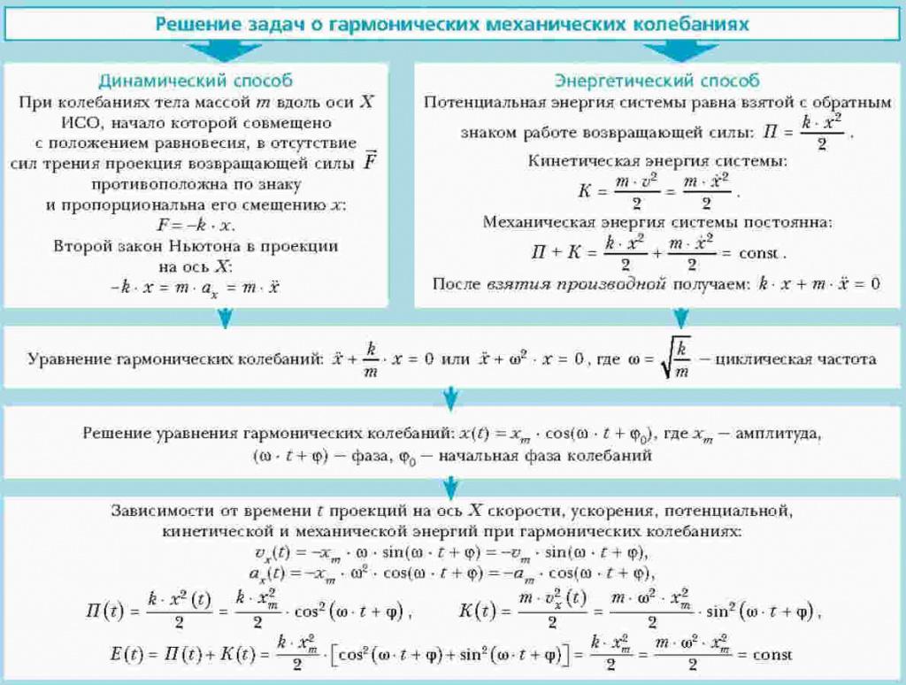Все задачи по физике с решением егэ задачи с функцией если с решением